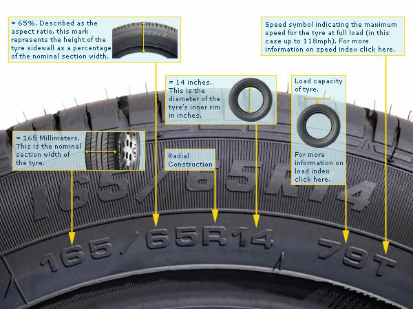 how to read a tyre
